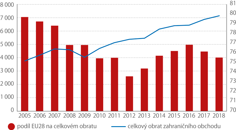 Vývoj celkového obratu zahraničního obchodu ČR (mld.Kč) aprocentní podíl EU28, 2005–2018 (%)