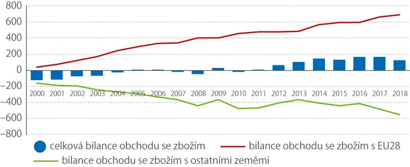 Saldo zahraničního obchodu se zbožím se státy EU asostatními zeměmi, 2000–2018 (mld.Kč )