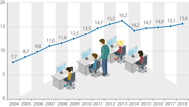 Počet počítačů na 100 žáků/studentů, 2004–2018