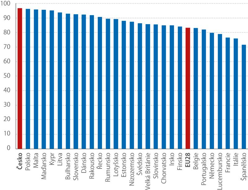 Podíl studentů*) vzemích EU28 používajících denně počítač, 2017 (%)