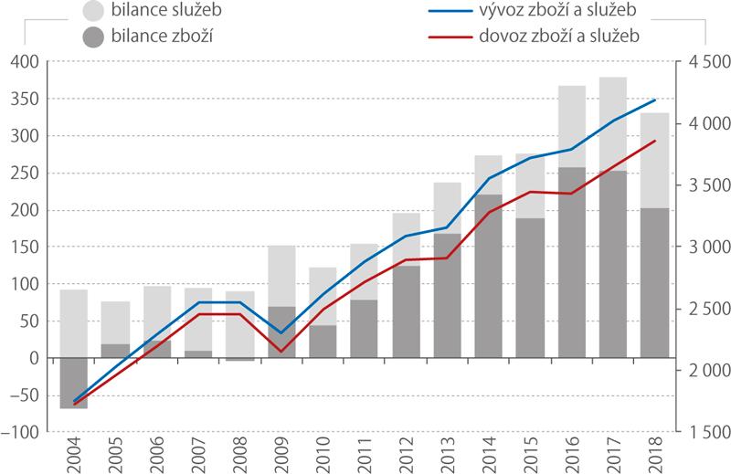 Vývoj zahraničního obchodu čr 2004–2018 (mld.Kč)