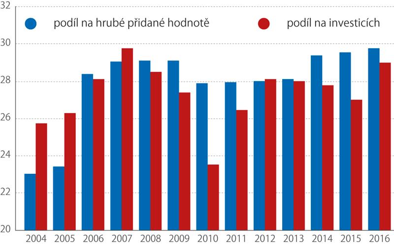 Nefinanční podniky pod zahraniční kontrolou, 2004–2016 (%)