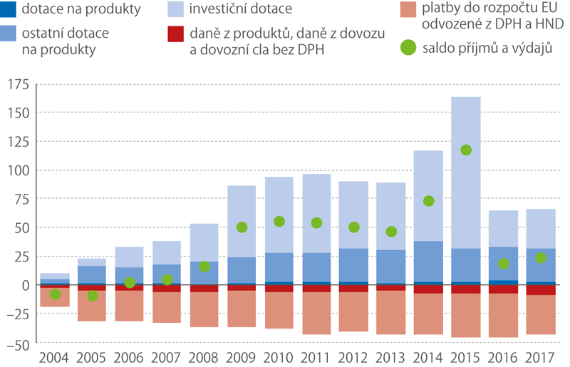 Hlavní druhy příjmů aplateb*) ČR ve vztahu kEU vletech 2004 až 2017 (mld.Kč)