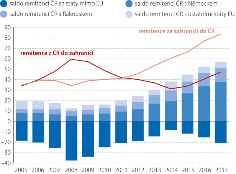 Remitence plynoucí zado ČR asaldo remitencí ČR svybranými státy 2005–2017 (mld.Kč)