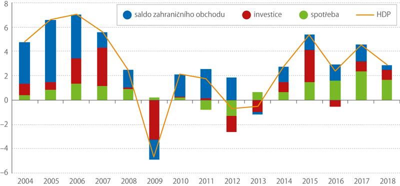 Většinu členů Unie zasáhlo období hospodářské recese vletech 2008–2009
