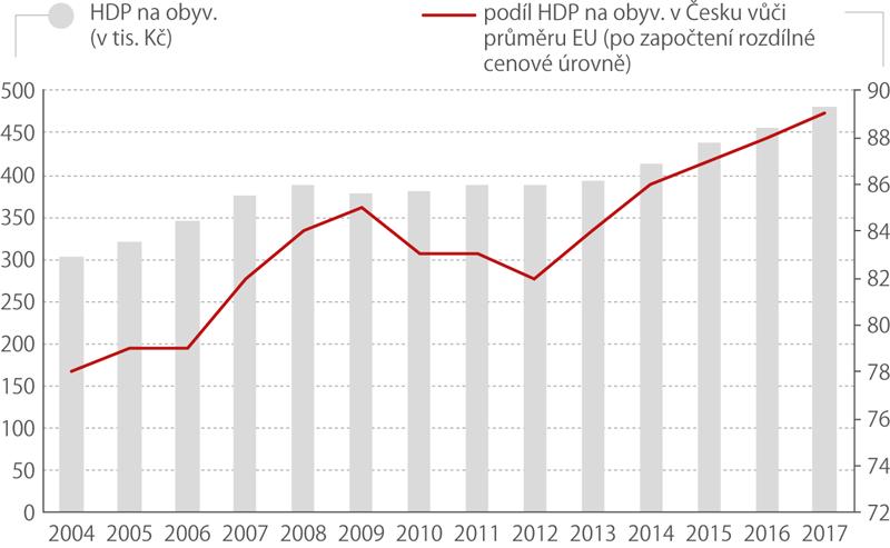 Vývoj hdp na osobu vČR vletech 2004 až 2017