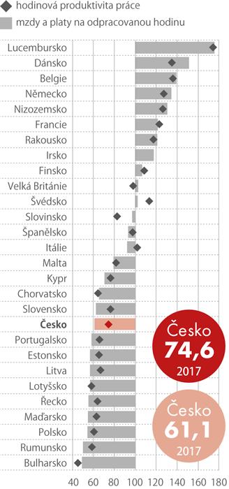 Průměrné hodinové výdělky zaměstnanců anominální hodinová produktivita práce*) ve státech EU vroce 2017 (vparitě kupní síly, EU28 = 100)