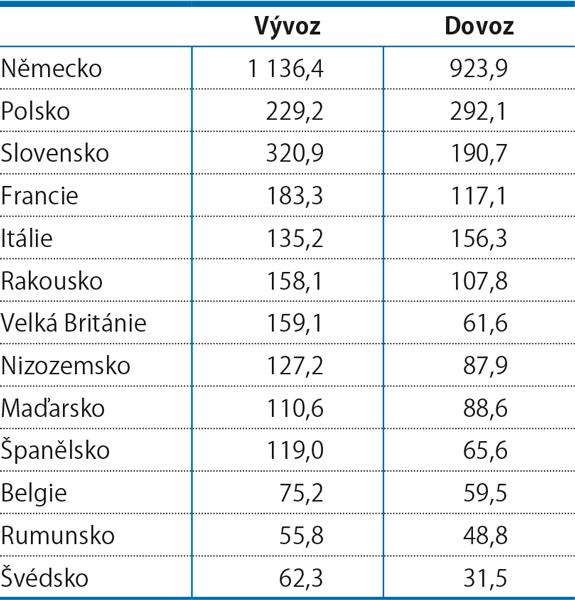 Zahraniční obchod se zbožím mezi čr ahlavními partnery zEU vroce 2018 (mld.Kč)