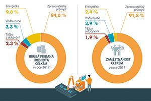 Český průmysl nedělá jen auta