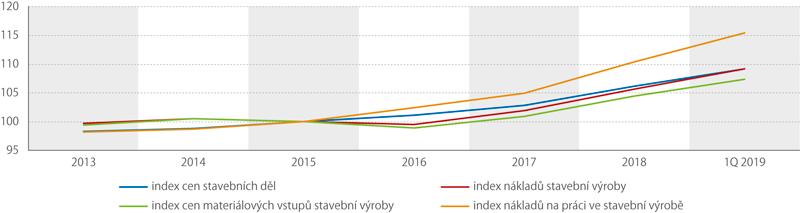 Vývoj cenové statistiky od roku 2013 (průměr roku 2015 = 100)