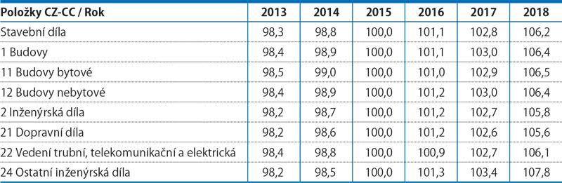 Cenové indexy stavebních děl od roku 2013 (průměr roku 2015 = 100)
