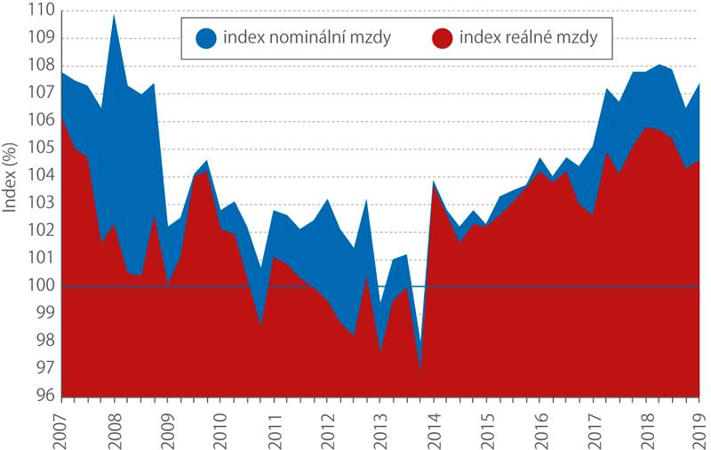 Meziroční indexy nominální areálné mzdy, 1. q 2007–1. q 2019 (%)