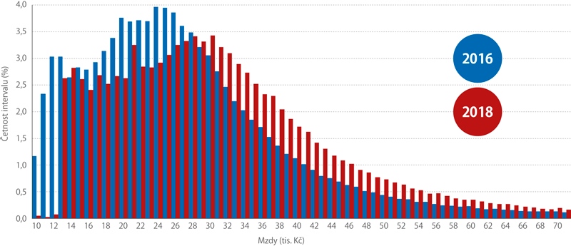 Mzdová rozdělení vletech 2016 a2018 (%, četnost vpásmech po 1000Kč)