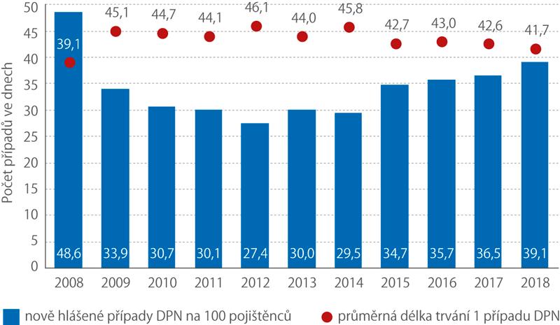 Nově hlášené případy dočasné pracovní neschopnosti na 100pojištěnců aprůměrná délka jejich trvání, 2008–2018