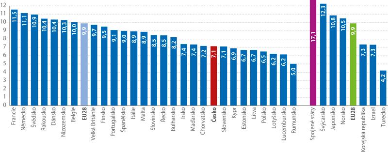 Podíl výdajů na zdravotní péči na HDP vzemích EU avybraných státech světa vroce 2016 (%)