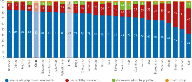 Výdaje na zdravotní péči podle zdrojů financování vzemích EU vroce 2016 (%)