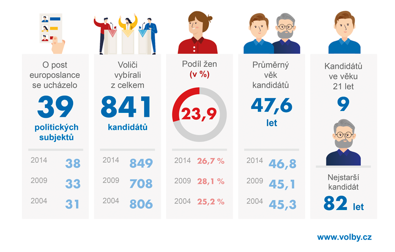 Kandidáti do Evropského parlamentu vroce 2019