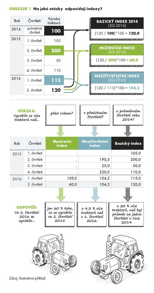 Klíče k porovnání – meziroční, mezičtvrtletní a bazické indexy