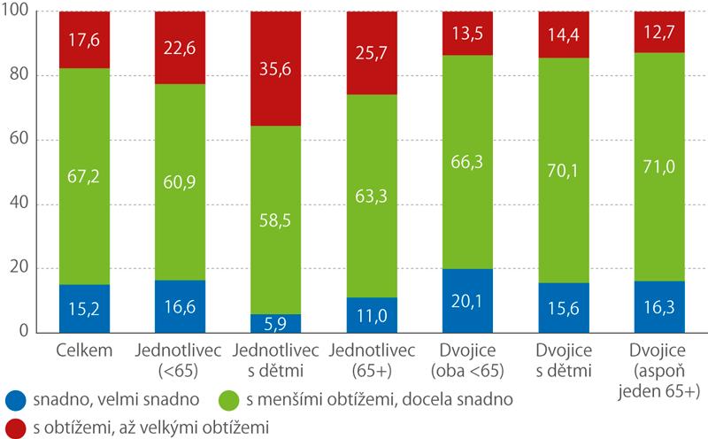 Jak domácnosti vycházely se svými příjmy vroce 2018 podle složení domácnosti (%)