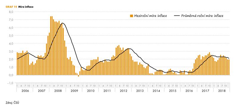 Meziroční, nebo průměrná roční míra inflace?