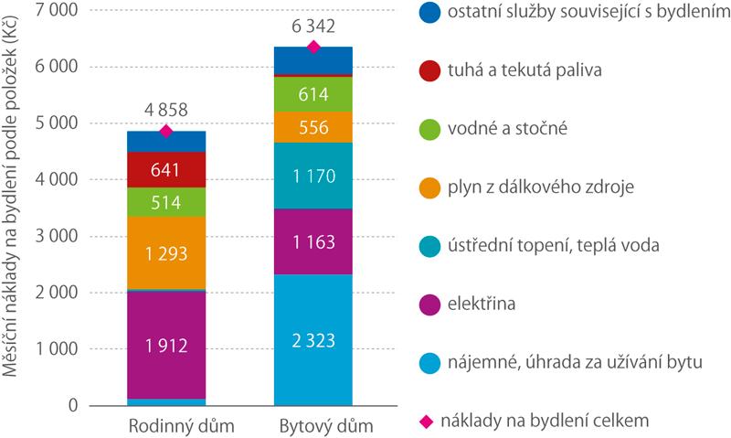 Struktura pravidelných výdajů za bydlení podle druhu domu