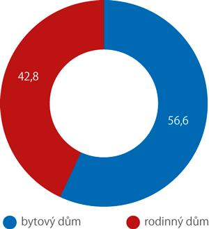Rozdělení domácností podle druhu obývaného domu vroce 2018 (%)