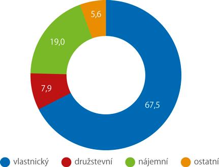 Rozdělení domácností podle právní formy užívaného bytu (%)
