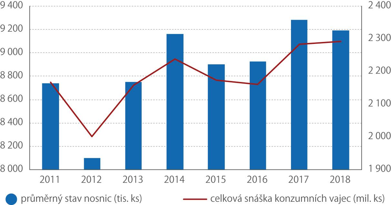 Vývoj průměrného stavu nosnic acelkové snášky konzumních vajec vletech 2011–2018