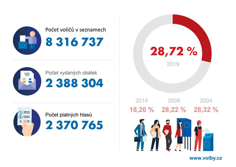 Volební účast do Evropského parlamentu, 2019 vEU28