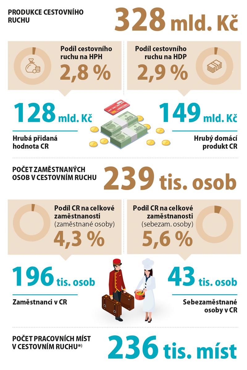 Ekonomický význam cestovního ruchu vČeské republice, 2017