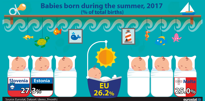 EUROSTAT: Včervenci se rodí nejvíce dětí
