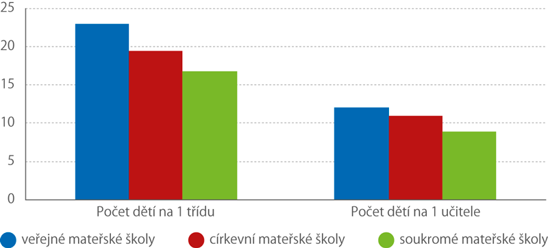 Mateřské školy vČR ve školním roce2018/2019 – základní poměrové ukazatele podle zřizovatele