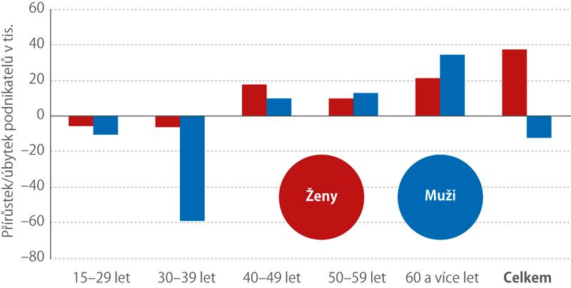 Rozdíl*) počtu podnikajících žen amužů mezi roky 2010 a2019 podle věku (2. čtvrtletí)