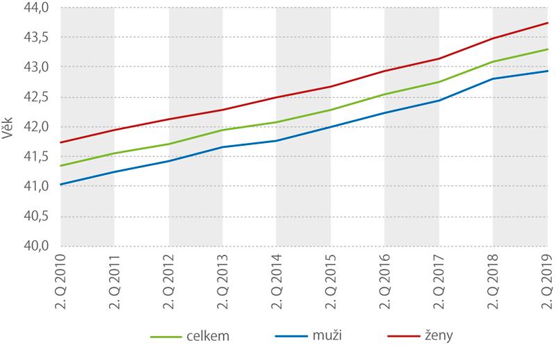 Vývoj*) průměrného věku pracujících od roku 2010 do roku 2019 (2. čtvrtletí)
