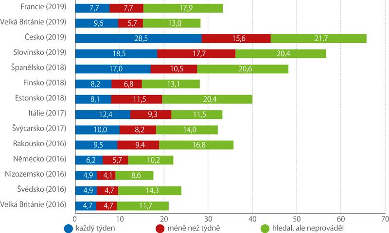 Hledání aprovádění platformové práce (% populace vpráceschopném věku)