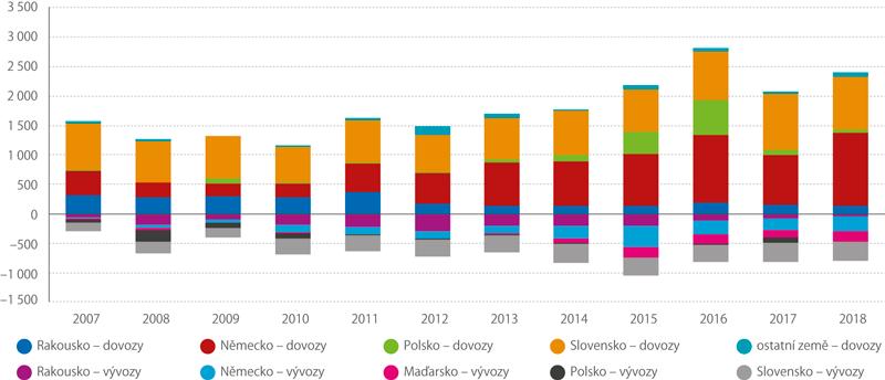 Struktura dovozů avývozů motorové nafty (tis. tun)