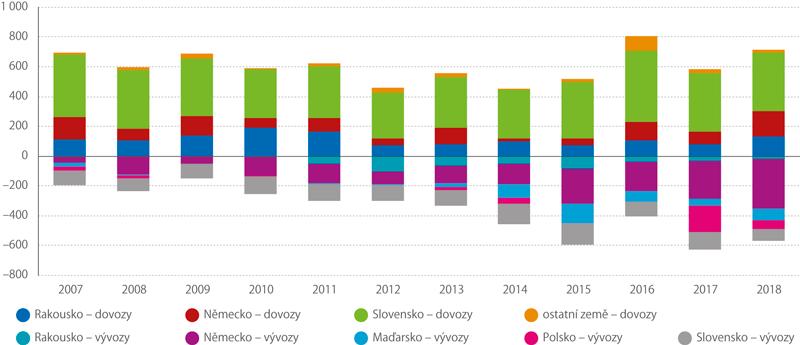 Struktura dovozů avývozů motorového benzinu (tis. tun)