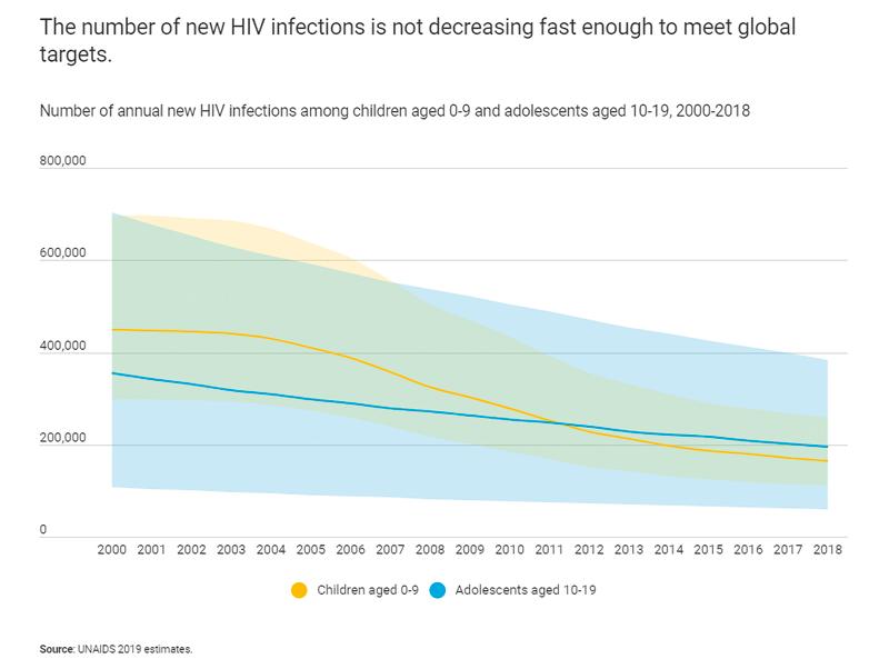 UNICEF: Každý den onemocní 980 dětí virem HIV