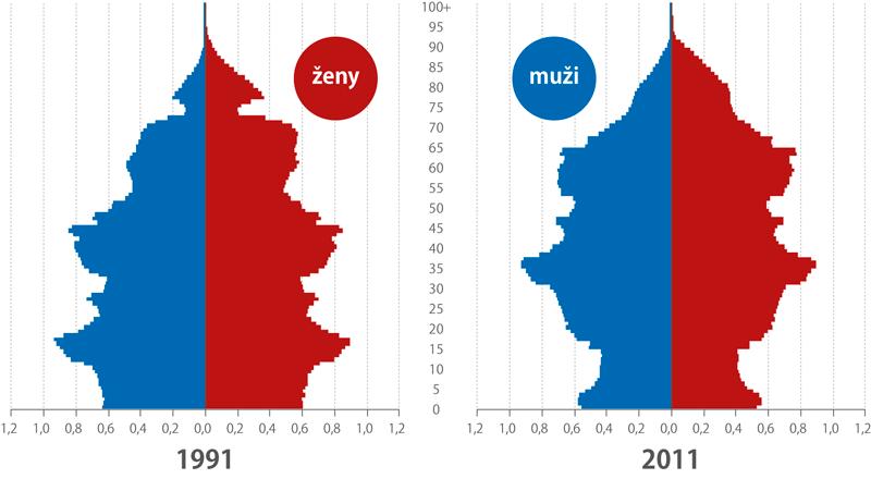 Věková struktura obyvatel České republiky, 1991 a2011 (%)