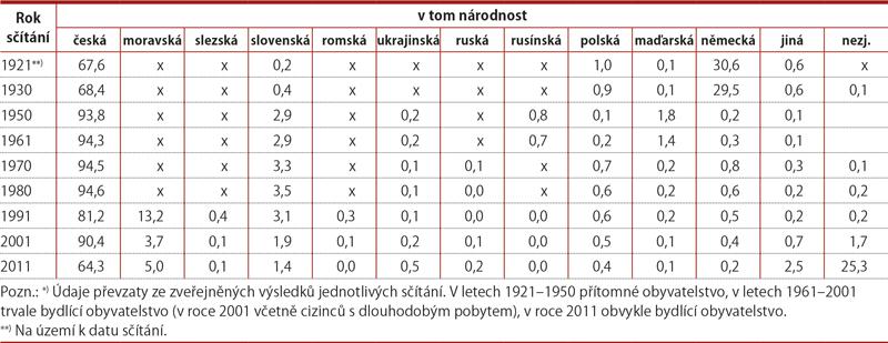 Vývoj národnostního složení obyvatel České republiky vletech 1921–2011 (%)*)