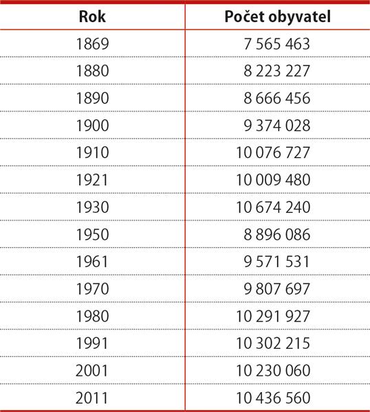 Počet obyvatel vjednotlivých sčítáních, 1869–2011