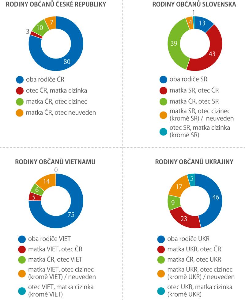 Živě narození podle státního občanství rodičů, 2012–2018 (%)