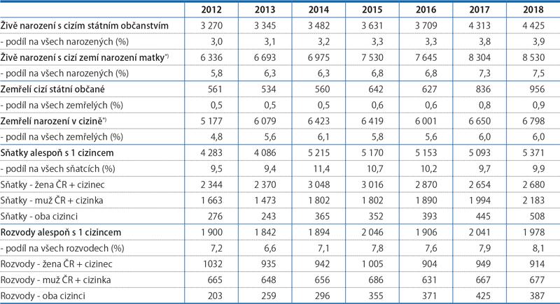 Vybrané demografické události cizinců, 2012–2018