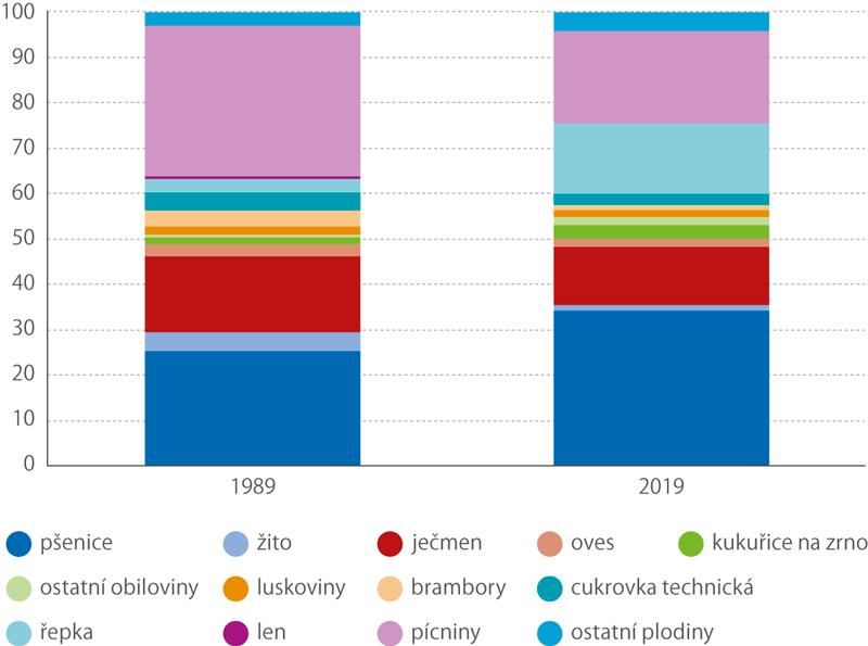 Osevní plochy zemědělských plodin vletech 1989 a2019 (%)