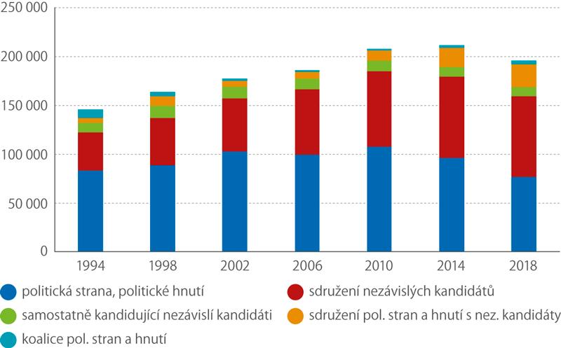 Počet kandidátů podle typu volební strany vkomunálních volbách, 1994–2018