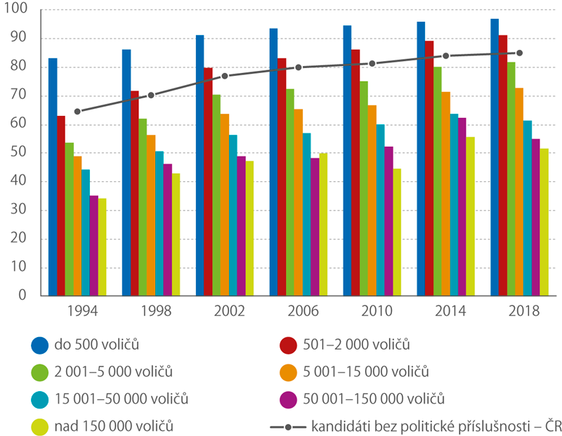 Podíl kandidátů bez politické příslušnosti podle velikosti obce (podle počtu zapsaných voličů) vkomunálních volbách 1994–2018 (%)