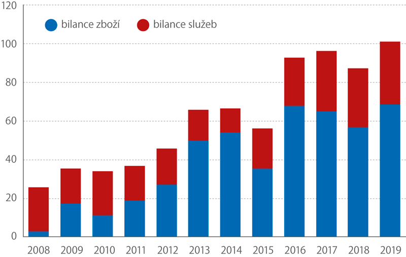 Bilance zahraničního obchodu se zbožím aslužbami (kumulace za 2. čtvrtletí každého roku, mld.Kč)