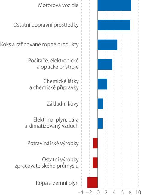 Druhy zboží, které měly ve 2.q. 2019 největší vliv na bilanci zahraničního obchodu se zbožím (meziroční změna bilance,mld.Kč)