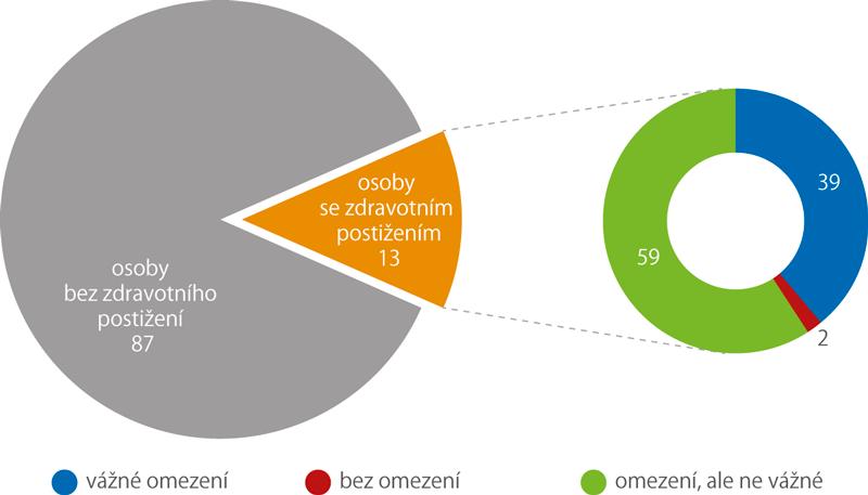 Osoby se zdravotním postižením podle omezení vběžných činnostech (%)