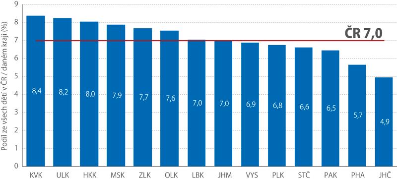 Odhad podílu dětí do 15 let věku se zdravotním postižením vkrajích ČR vroce 2018 (%)